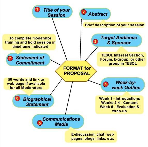 proposals format